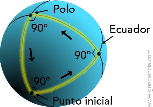 triangulo-esferico1